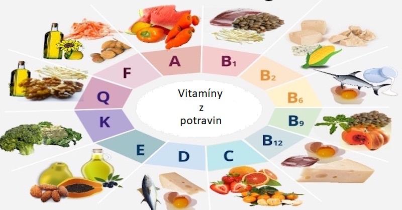 Kompletní seznam vitamínů a minerálů + Potraviny, které jich obsahují nejvíce